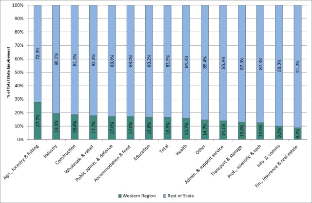 Fig. 2: Percentage of total employment in the state based in the Western Region by sector, Q1 2014 (Source: CSO, Quarterly National Household Survey, Q1 2014, Table 2. Special run)