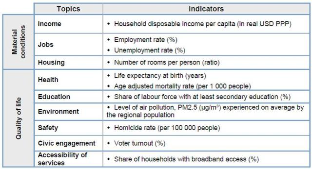 OECD tool indicators