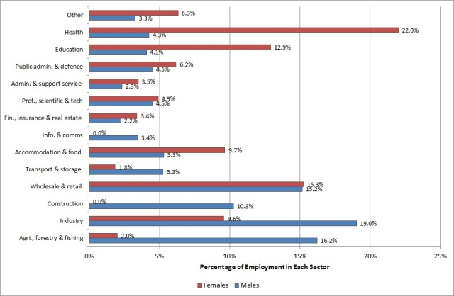 Fig. 1: Percentage of employment by sector and gender in the Western Region, Q1 2014 (Source: CSO, Quarterly National Household Survey, Q1 2014, Table 2. Special run)