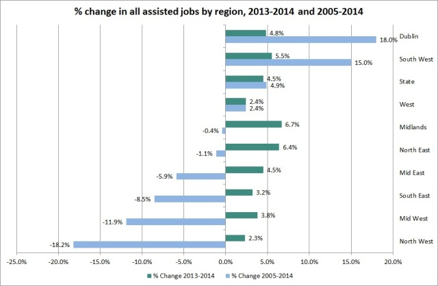 Fig. 1: Percentage change in total assisted employment by region, 2005-2014 and 2013-2014.  Source: DJEI (2015), Annual Employment Survey 2014, WDC analysis