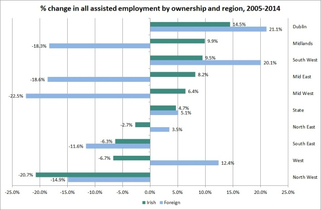 Fig. 2: Percentage change in total assisted employment by ownership and region, 2005-2014