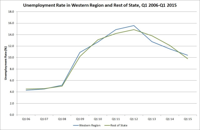 Fig. 1: Unemployment rate in Western Region and rest of the state, Q1 2006 - Q1 2015. Source: CSO, QNHS, Q1 2015, special run