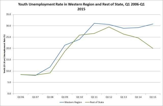 Fig. 2: Youth (15-24 yrs) unemployment rate in Western Region and rest of the state, Q1 2006 - Q1 2015. Source: CSO, QNHS, Q1 2015, special run