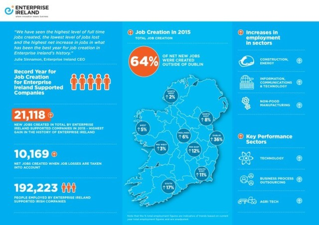 Infographic from the Enterprise Ireland end-of-year statement 2015