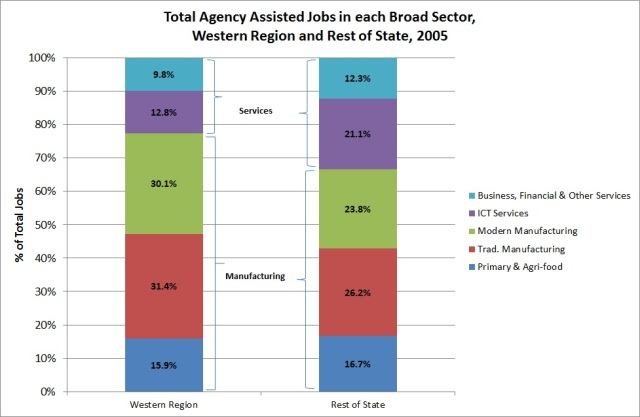 Fig. 1: Total agency assisted jobs in each broad sector in the Western Region and Rest of the State, 2005 (DJEI, 2015, Annual Employment Survey 2014, special run)
