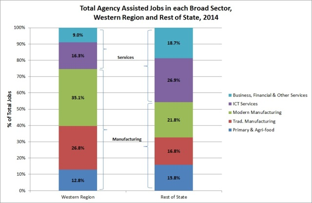 Fig. 2: Total agency assisted jobs in each broad sector in the Western Region and Rest of the State, 2014 (DJEI, 2015, Annual Employment Survey 2014, special run)