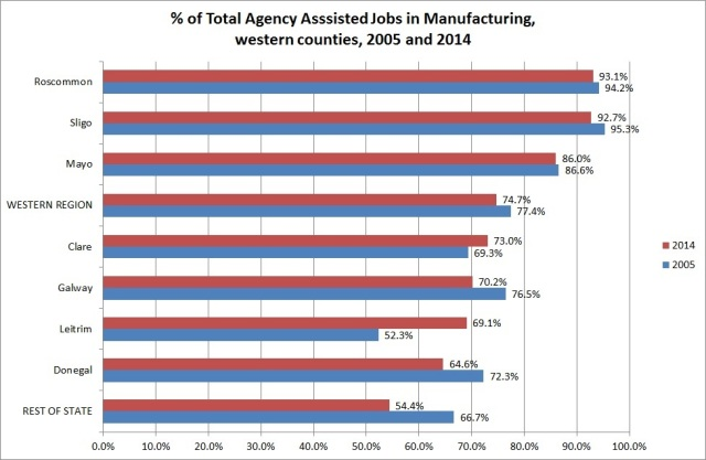 Fig. 3: Total agency assisted jobs in manufacturing in western counties, 2005 and 2014 (DJEI, 2015, Annual Employment Survey 2014, special run)