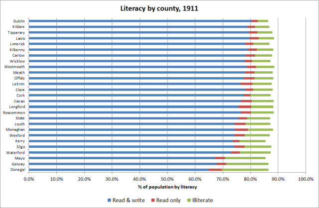 Fig. 3: Percentage of population by literacy level by county, 1911 (note: there were a considerable number of persons where this information was missing). Source: http://www.cso.ie/en/releasesandpublications/ep/p-1916/1916irl/society/livingconditions/#d.en.95615 and WDC calculations