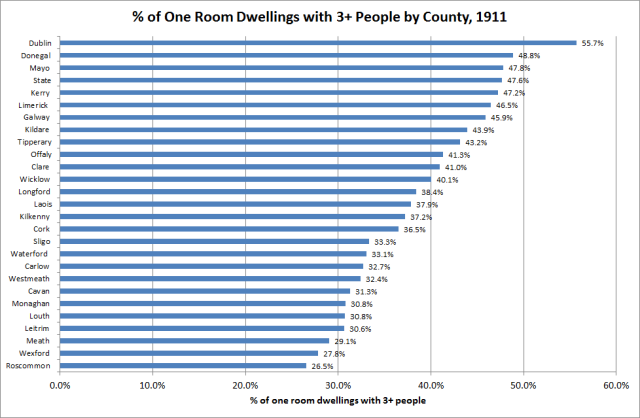 Fig. 2: Percentage of one room dwellings with three or more people by county, 1911. Source: http://www.cso.ie/en/releasesandpublications/ep/p-1916/1916irl/society/livingconditions/#d.en.95615 and WDC calculations