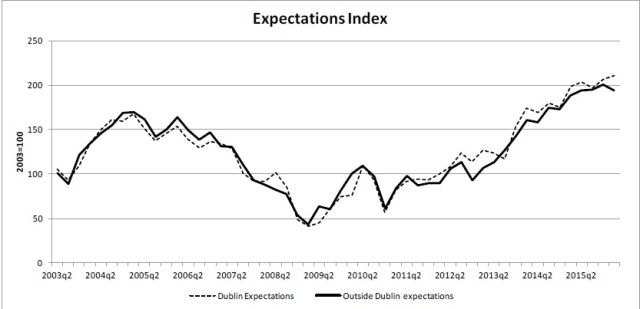 Fig. 2: Expectations Index, Dublin and Outside Dublin, 2003-2016. Source: KBC/ESRI, Dublin Consumer Sentiment Index, Quarter 1 2016