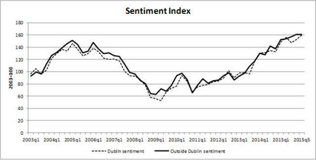 Fig. 1: Consumer Sentiment Index, Dublin and Outside Dublin, 2003-2016. Source: KBC/ESRI, Dublin Consumer Sentiment Index, Quarter 1 2016 [Note: there is an error in the final label on the horizontal axis, it should read 2016q1]