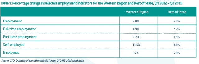 Table 1- Selected employment indicators 2012-2015