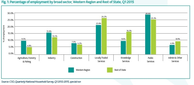 Fig. 1: Percentage of employment by broad sector, Western Region and Rest of State, Q1 2015