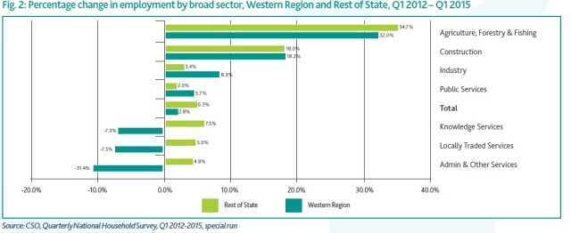 Fig. 2: Percentage change in employment by broad sector, Western Region and Rest of State, Q1 2012 – Q1 2015
