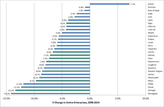 Fig. 3: Percentage change in active enterprises by county, 2008-2014. Western counties in green. Source: CSO, Business Demography 2014 http://bit.ly/2ac2fw7
