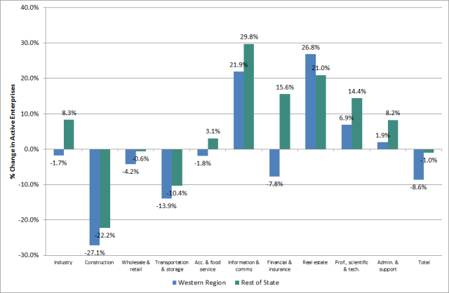 Fig. 1: Percentage change in active enterprises, Western Region and Rest of State, 2008-2014. Source: CSO, Business Demography 2014 http://bit.ly/2ac2fw7