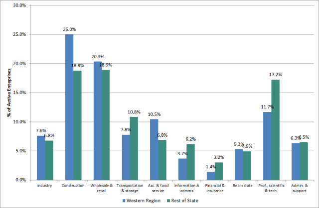 Fig. 2: Percentage of active enterprises by sector, Western Region and rest of state, 2014. Source: CSO, Business Demography 2014 http://bit.ly/2ac2fw7