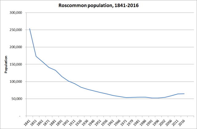 Fig. 1: Population of county Roscommon, 1841-2016. Source: CSO, Preliminary Results Census 2016 http://www.cso.ie/en/census/census2016reports/census2016preliminaryreport/