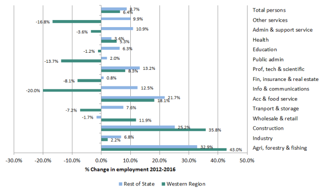 Figure 2: % change in employment by sector in Western Region and Rest of State, 2012-2016. CSO, Quarterly National Household Survey, Q1 2012-2016, special run