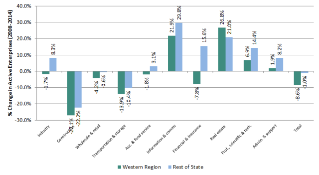 Figure 5: % change in number of active enterprises by sector in Western Region & Rest of State, 2008-2014. CSO, Business Demography, 2014