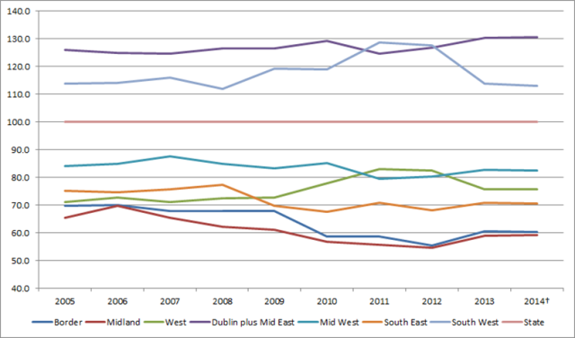 Figure 4: Index of GVA per person by region, 2005-2014 (Index State=100). CSO, County Incomes and Regional GDP 2013, provisional 2014
